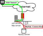 ssh remote sql server tunnel